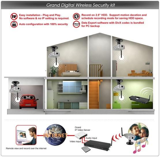 Kit Sistema De Seguranca Para 4 Canais Modelo VR-500